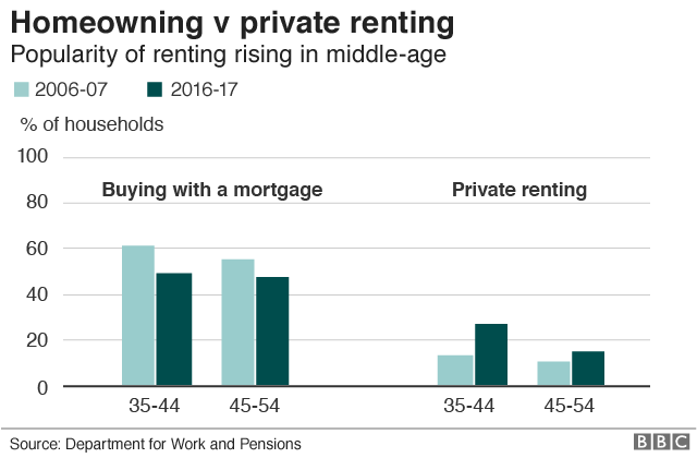 Graphic showing the fall in homeownership and the rise in private renting