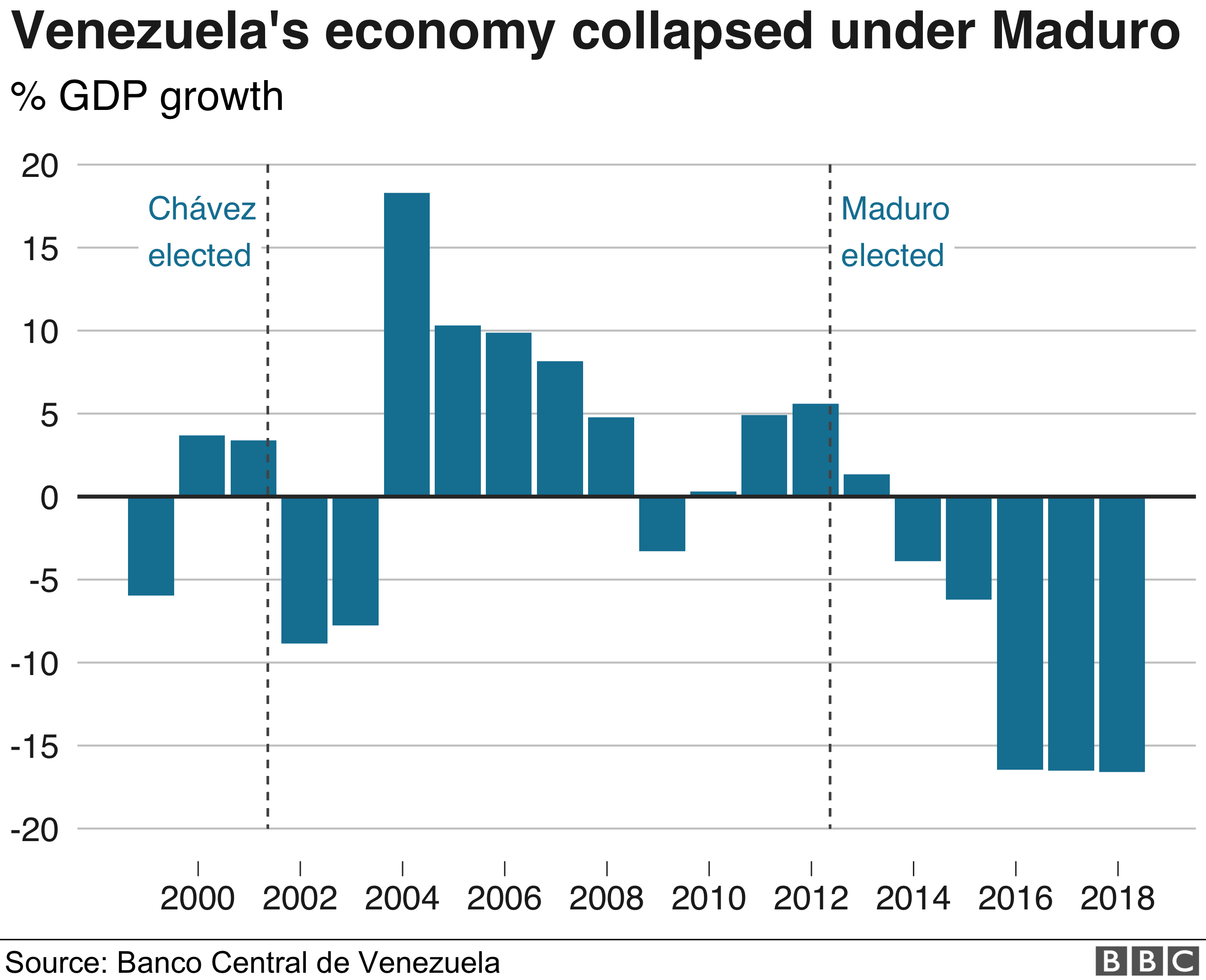 Chart showing the boom and busts of Venezuela's economy