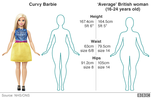 Graphic: How Curvy Barbie measures up