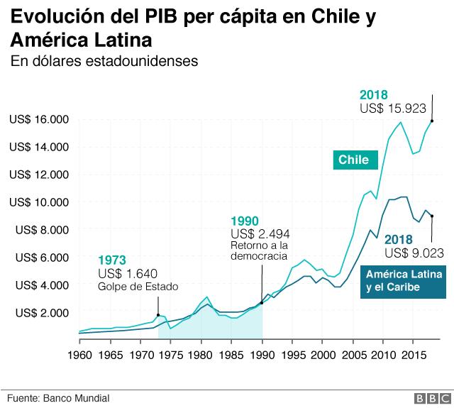 PIB per cápita Chile y América Latina