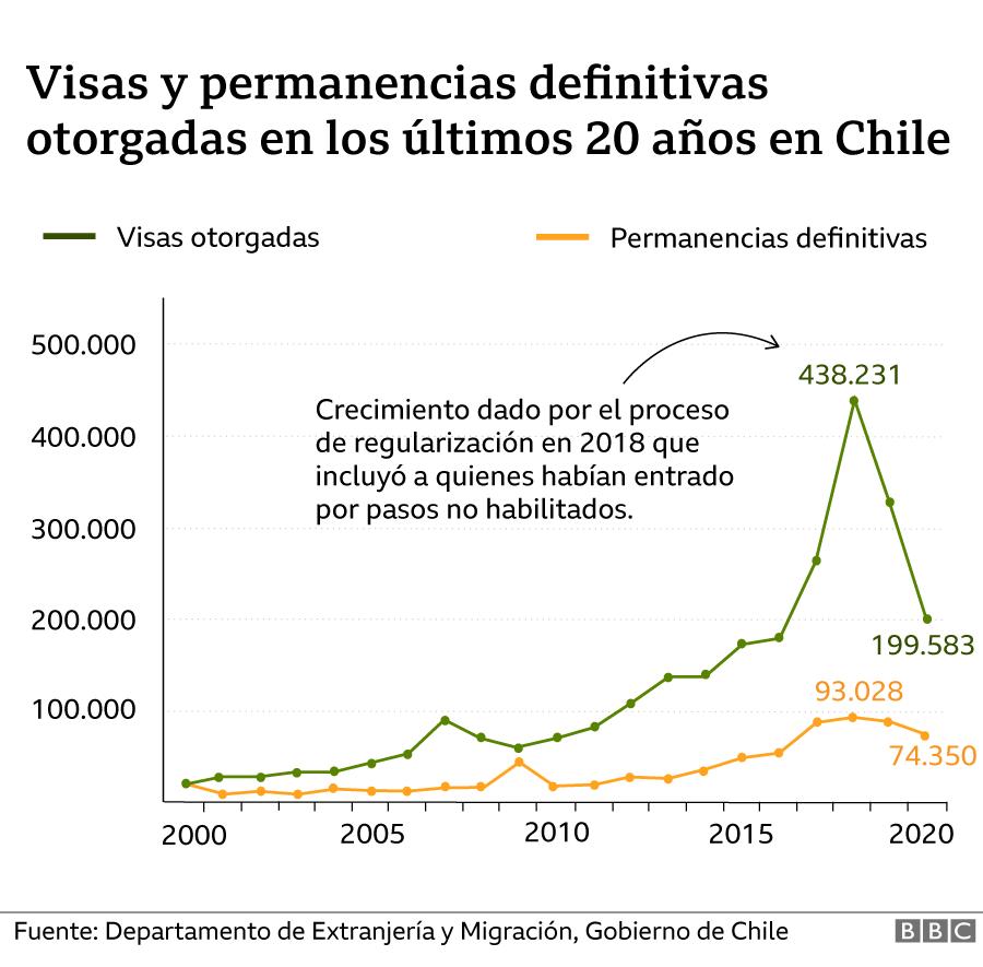 visas y permanencias definitivas
