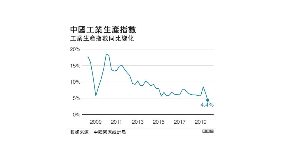 中國工業生產指數變化