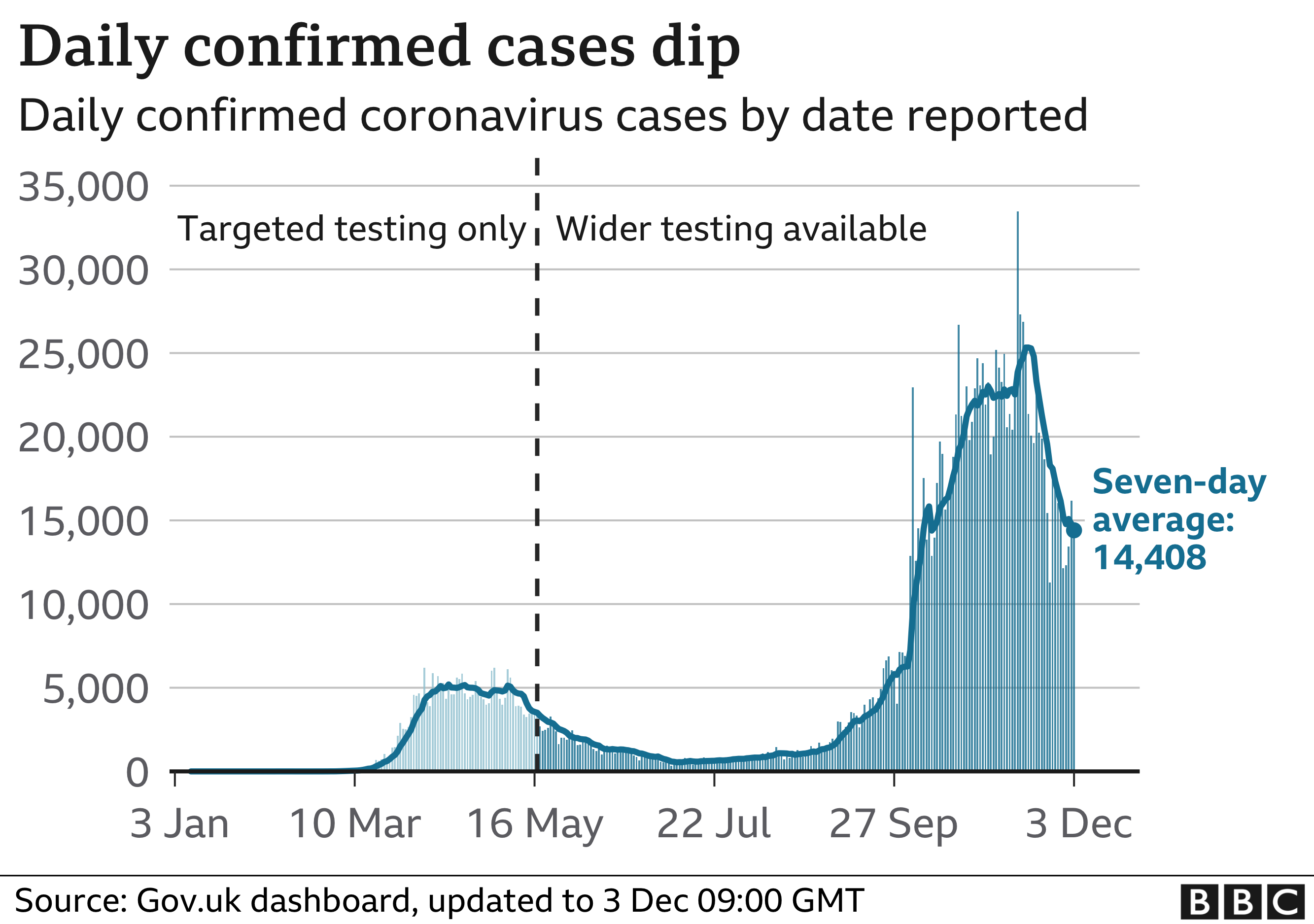 Chart showing confirmed daily cases and seven-day average