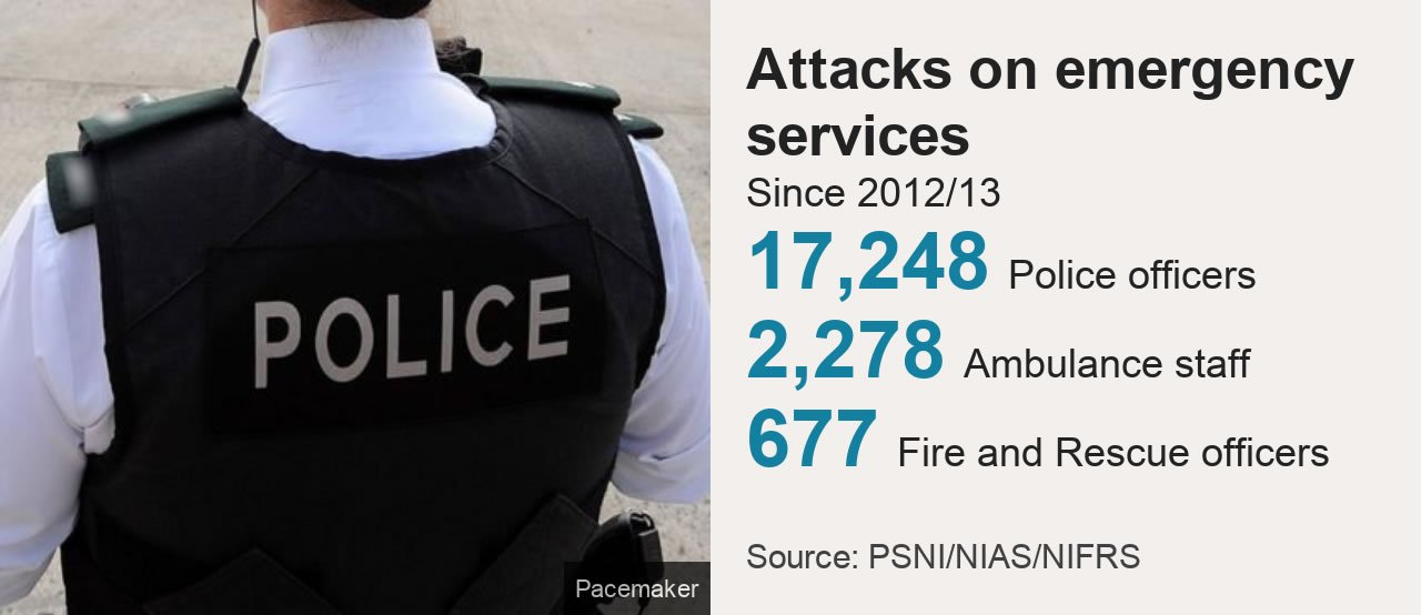 Data comparing the number of attacks on different members of the emergency services