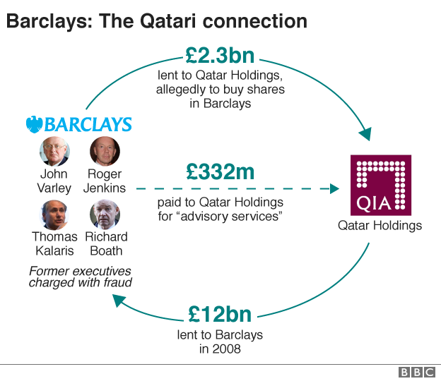 Graphic: Barclays & Qatar Holdings