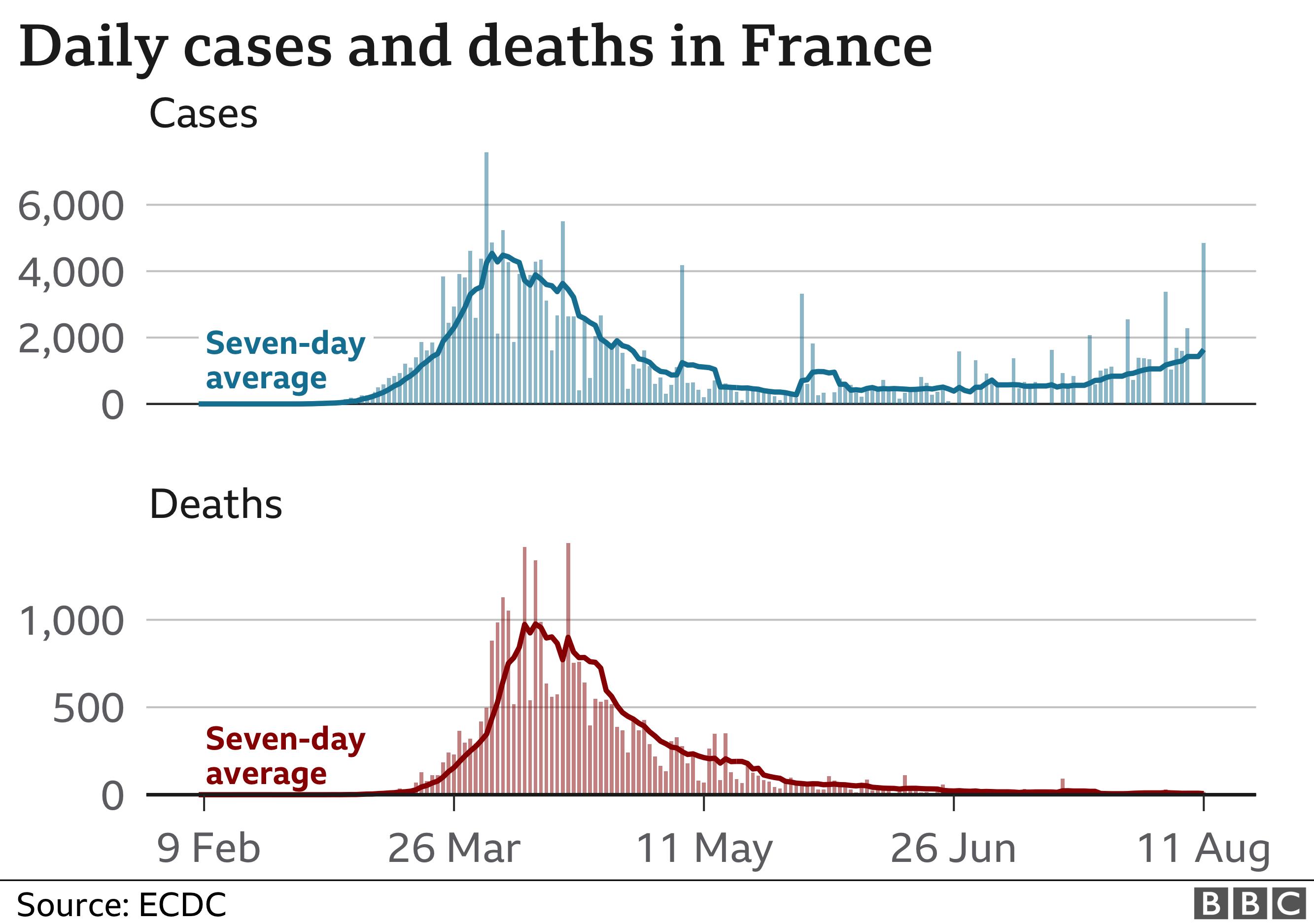 Coronavirus Cases Surge As France Goes Wrong Way Bbc News