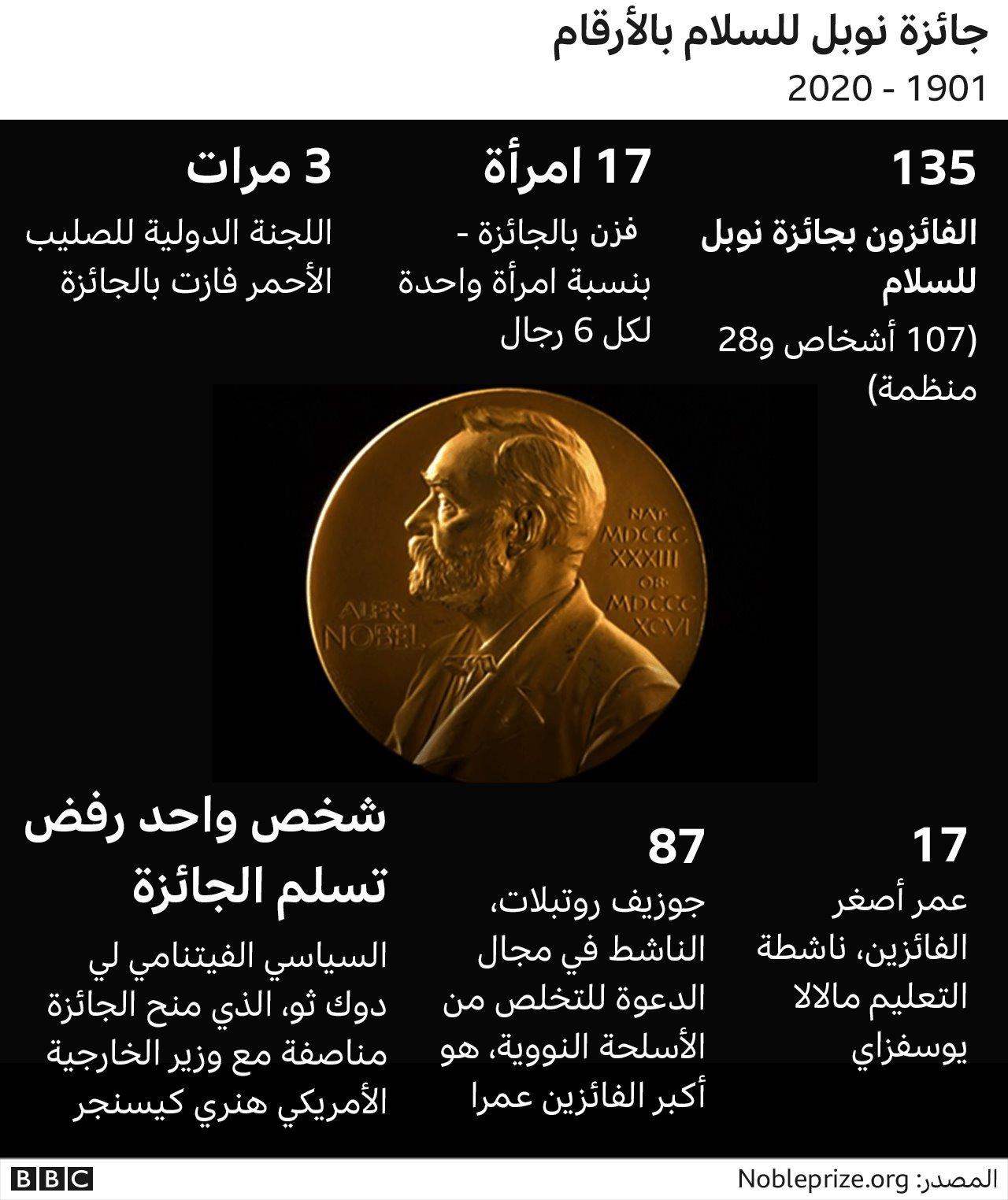 نوبل السلام