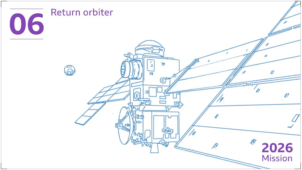 "The sample container will be met in orbit and caught by a European satellite. This ""return orbiter"" will act like a cargo ship, bringing the precious rock and soil specimens back to Earth."