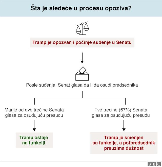 Proces opoziva