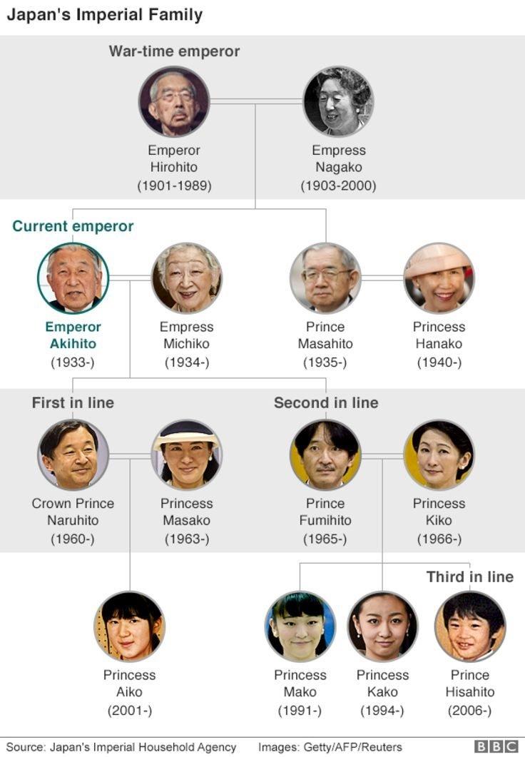 Pohon keluarga kekaisaran Jepang