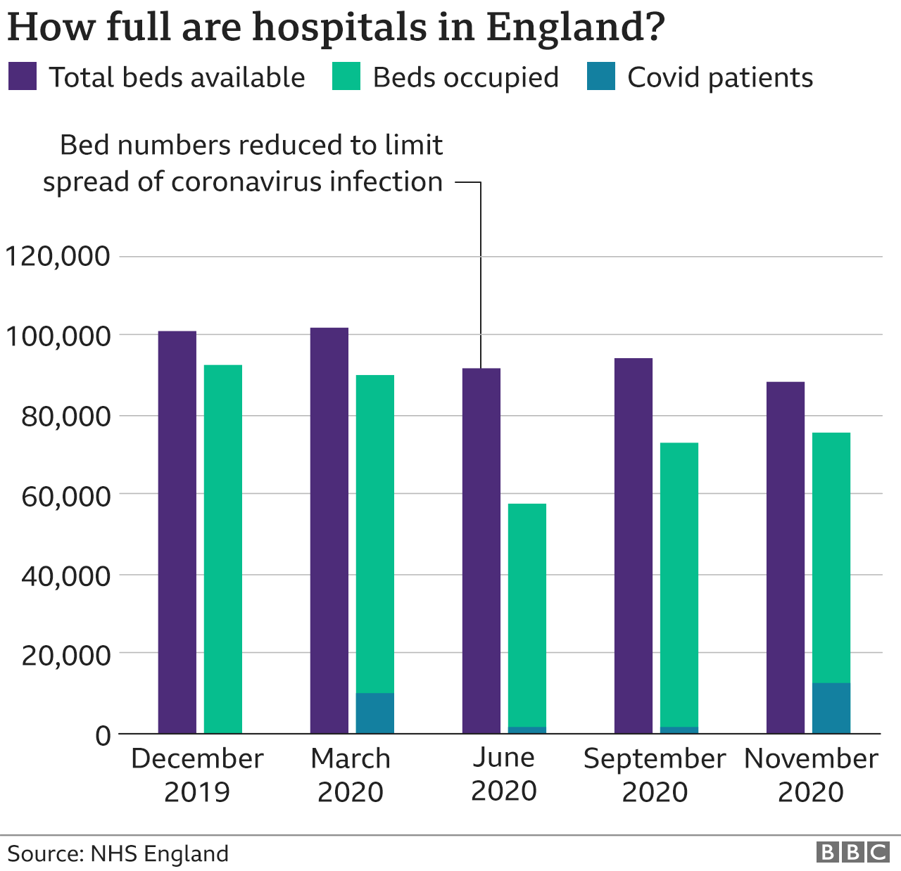 Chart hospital occupancy