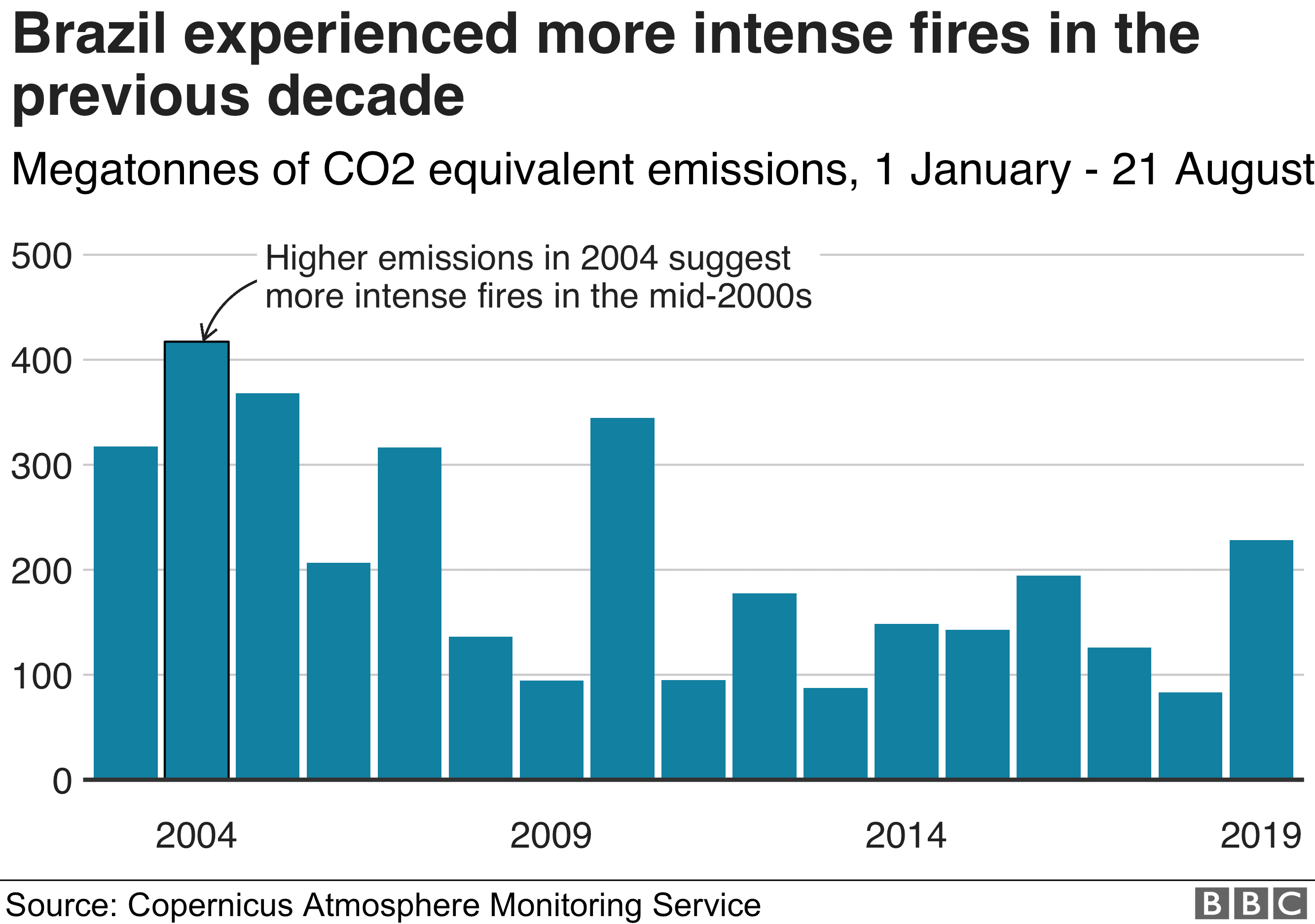 Bar chart showing CO2 emissions from Amazon fires in Brazil