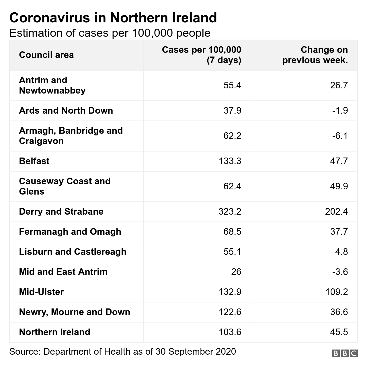 Table showing coronavirus cases per 100k of population in each NI council area