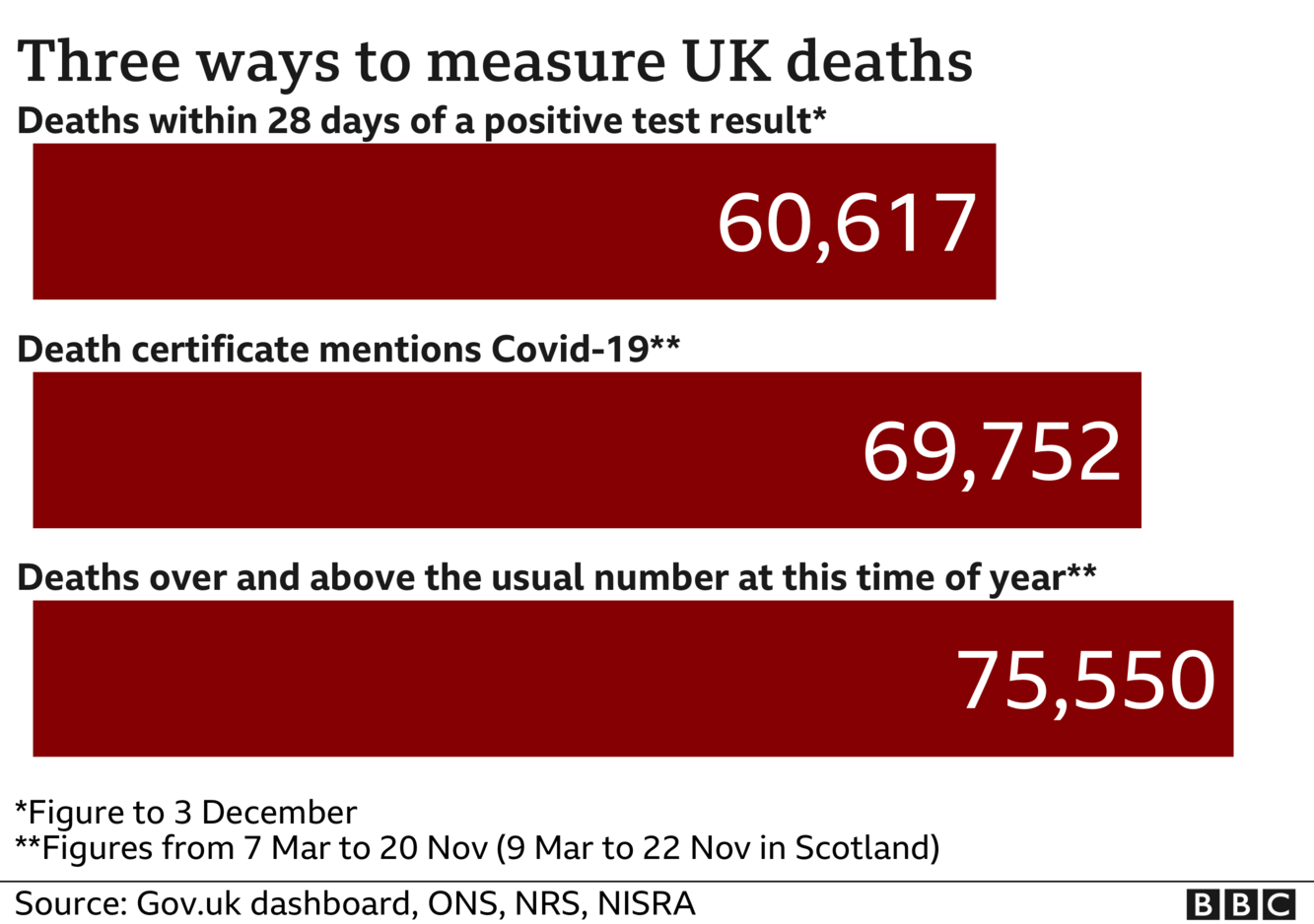 Chart shows three ways of measuring coronavirus deaths - government statistics count everyone who dies within 28 days of a positive test, the total is now 60,617. ONS stats include everyone where coronavirus was mentioned on the death certificate and that total is now 69,752. The final total includes all excess deaths over and above the usual number and that is now 75,550