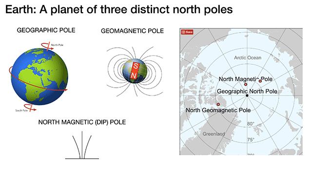 地球表面有三個極點:地理極、地磁極和北磁極。
