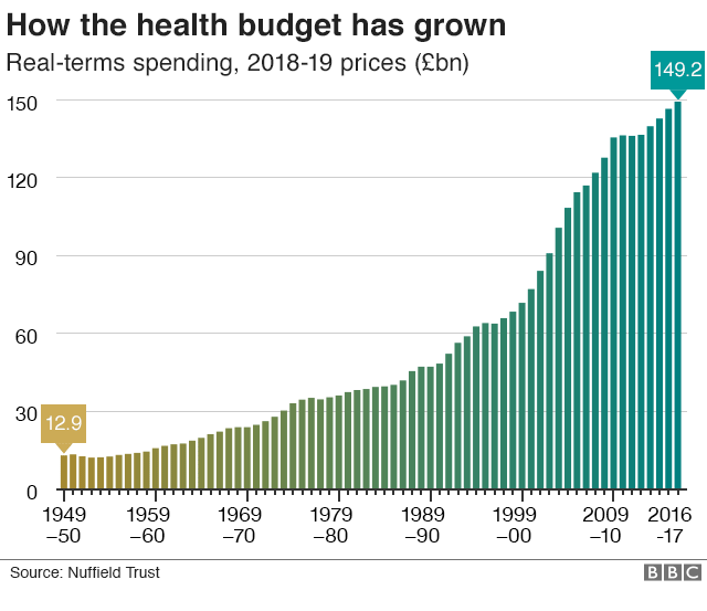 Chart showing health funding