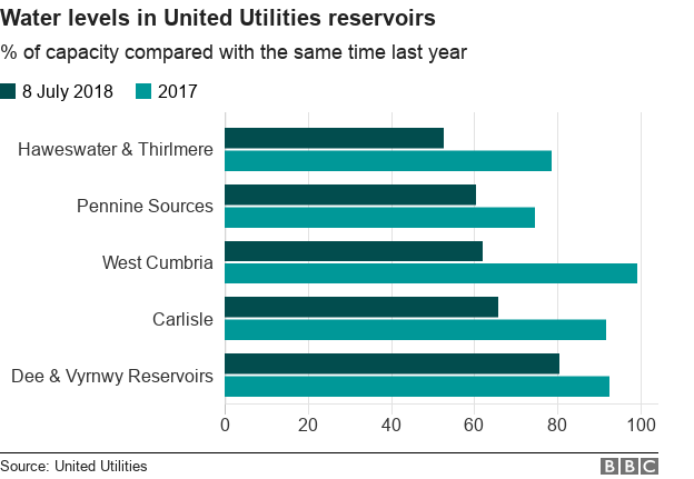 Water levels in United Utilities reservoirs
