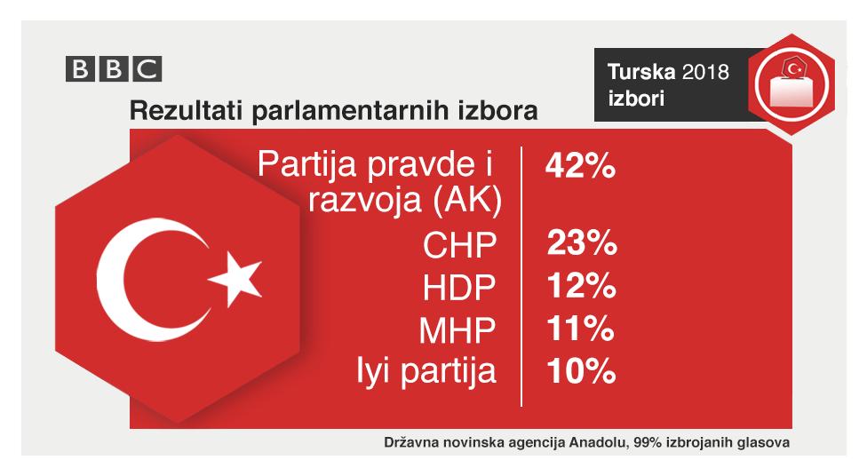 Rezultati parlamentarnih izbora