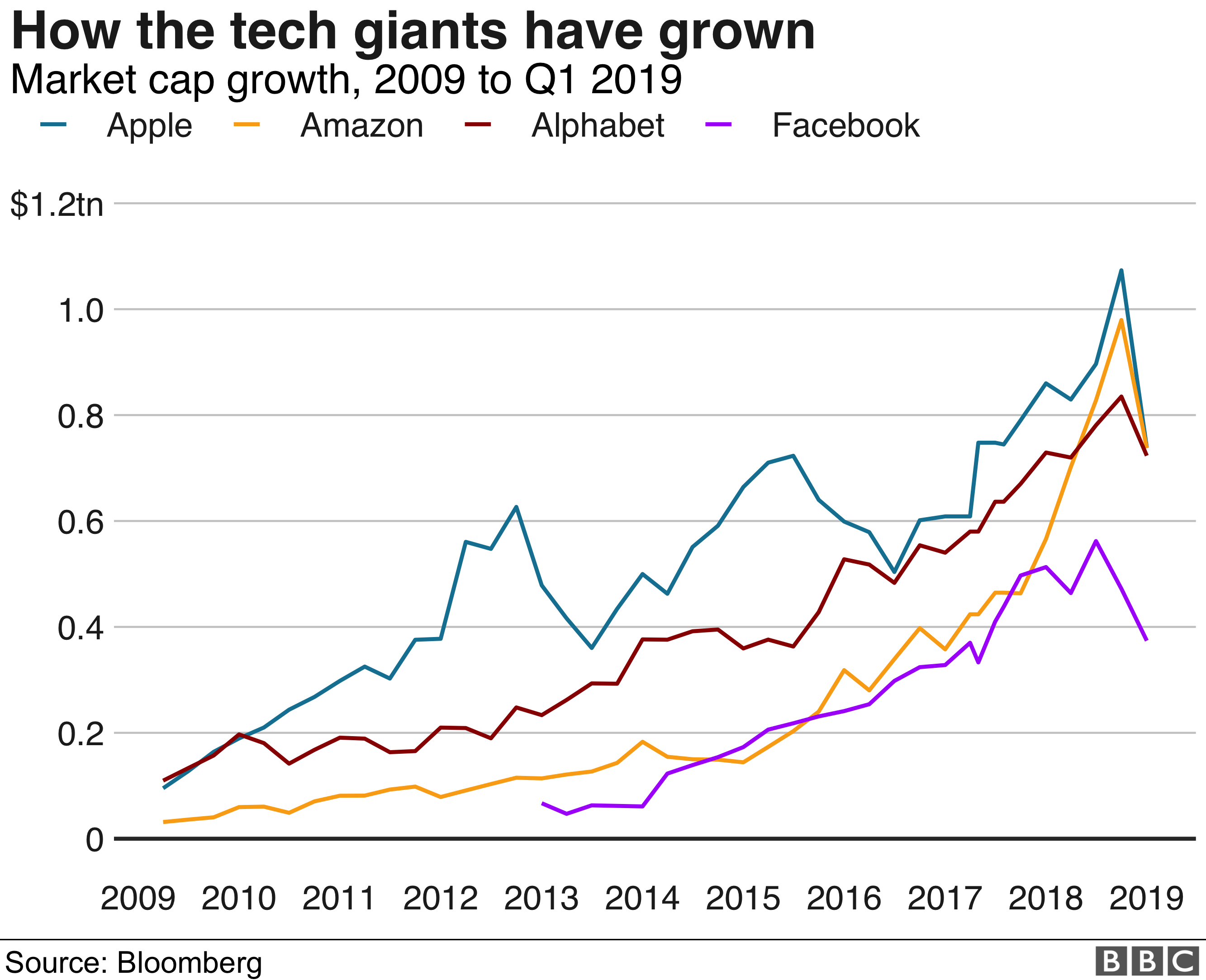 Chart showing market cap growth of Amazon, Google, Apple, Facebook