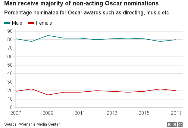Chart showing men being nominated for the majority of non-acting Oscar awards, such as directing, music etc