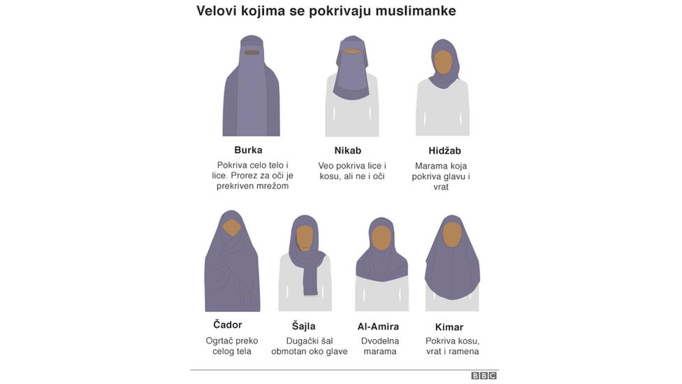 Velovi kojima se pokrivaju muslimanke