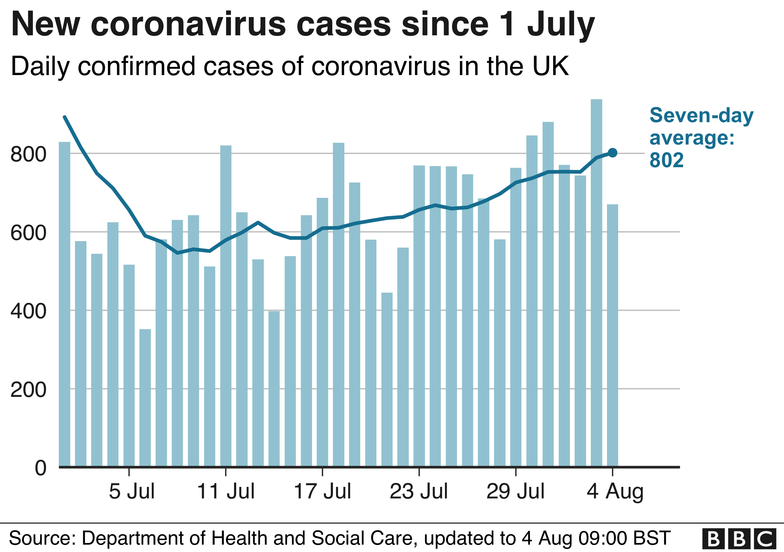 Coronavirus Is The Uk In A Better Position Than We Think Bbc News