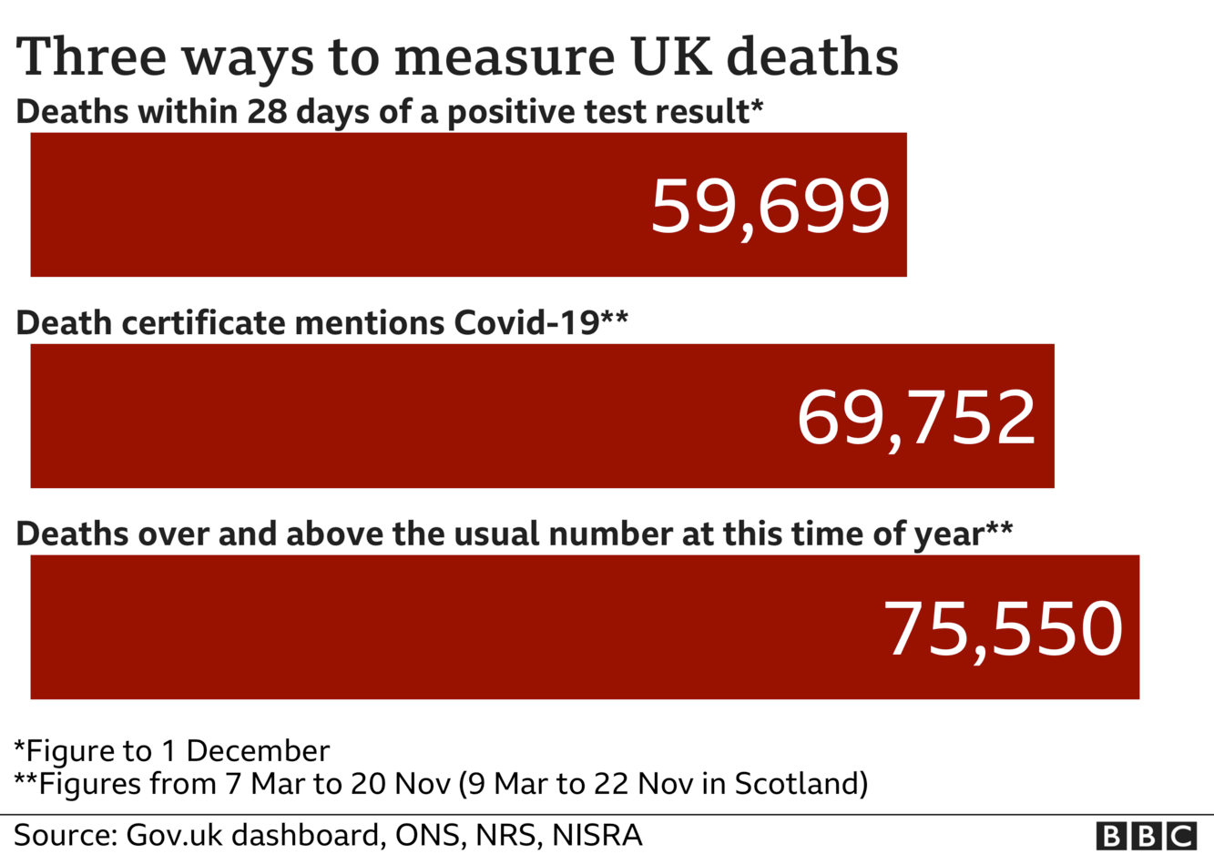 Chart shows three ways of measuring coronavirus deaths - government statistics count everyone who dies within 28 days of a positive test, the total is now 59,699. ONS stats include everyone where coronavirus was mentioned on the death certificate and that total is now 69,752. The final total includes all excess deaths over and above the usual number and that is now 75,550