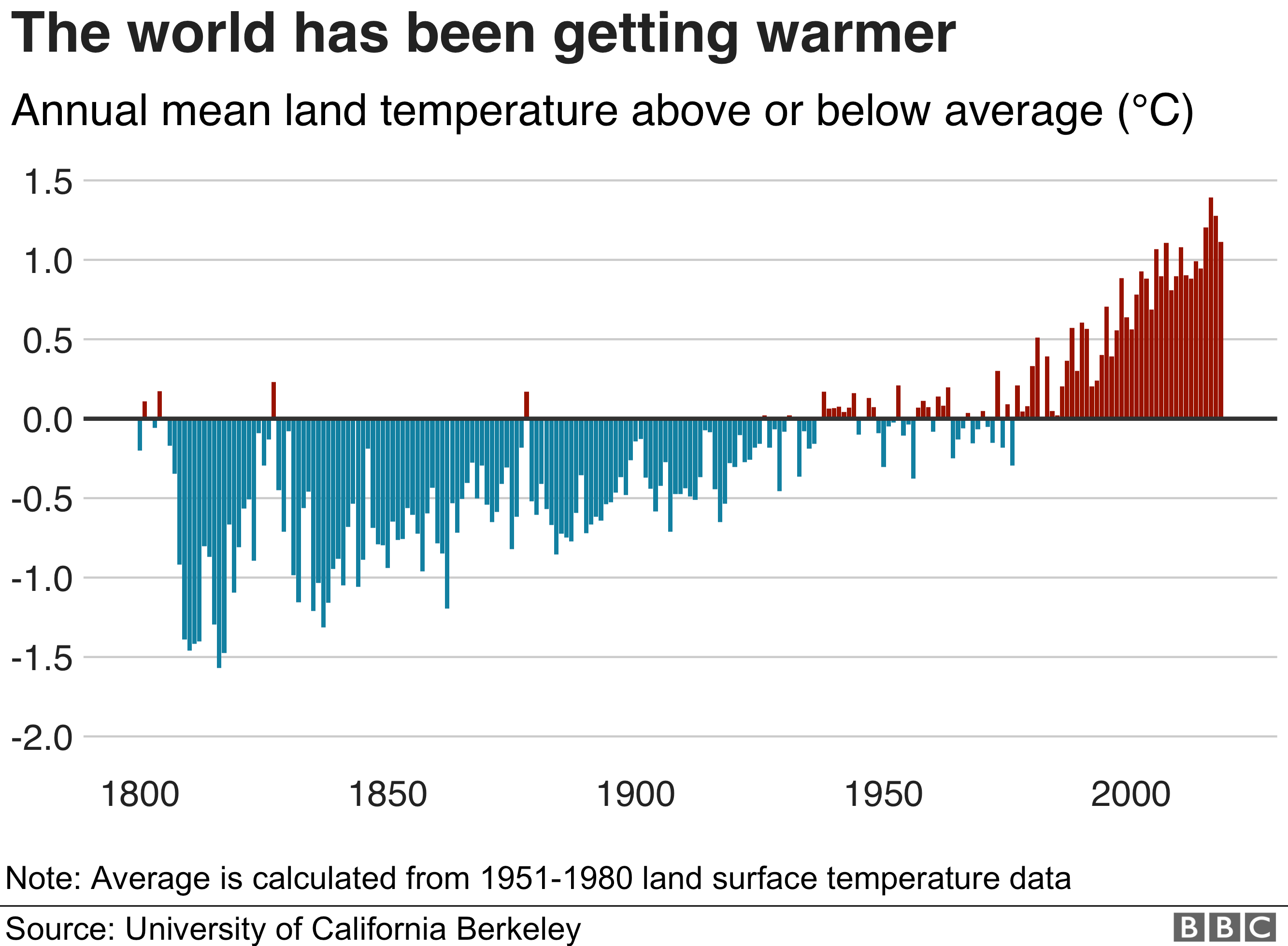 World is getting warmer