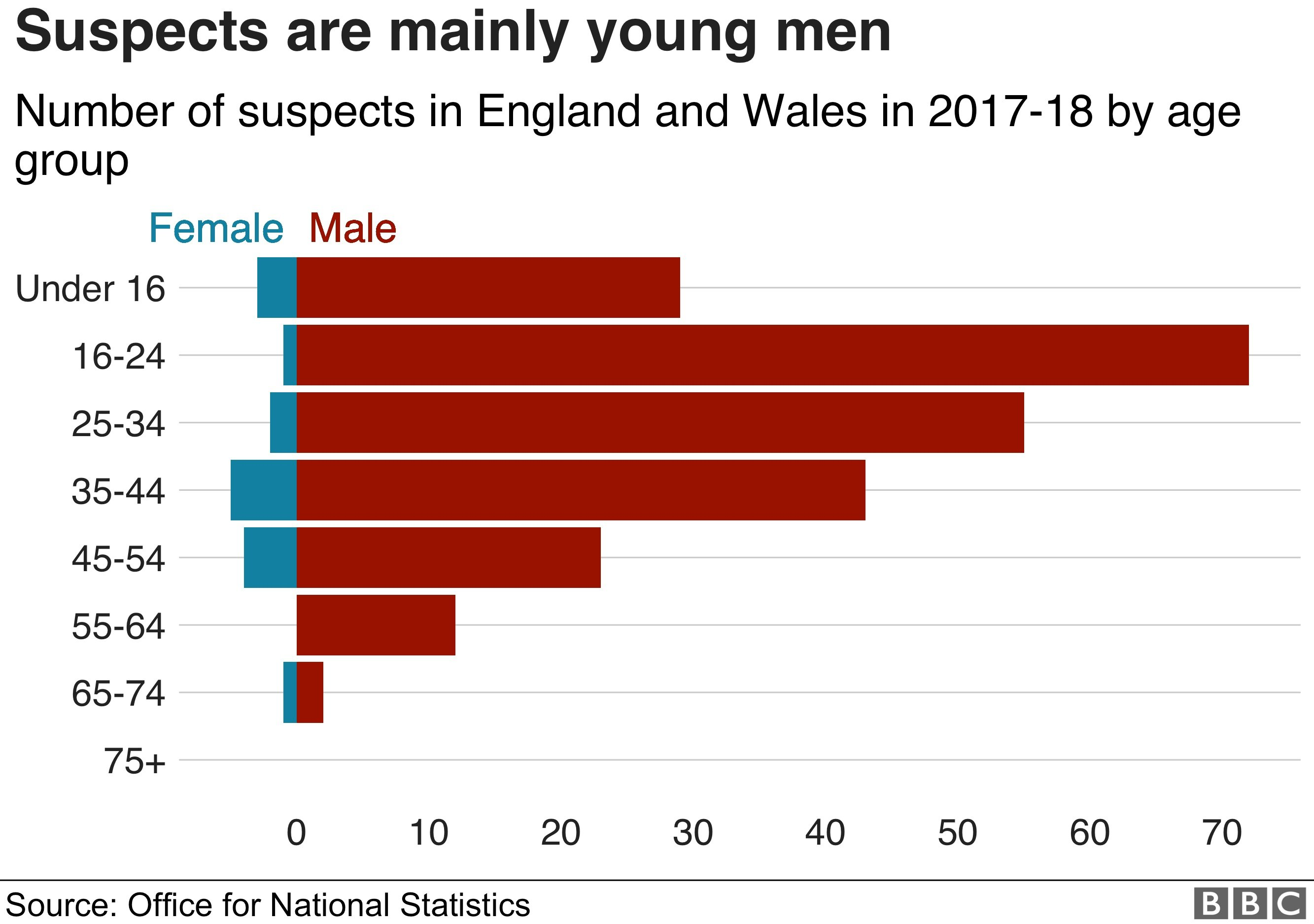 Suspects are mainly young men