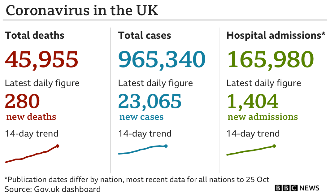 Government statistics show 45,955 people have died of coronavirus, up 280 in the past 24 hours, total number of confirmed cases is now 965,340, up 23,065 and hospital admissions are now 165,980, up 1,404 in the past 24 hours, updated 29 Oct