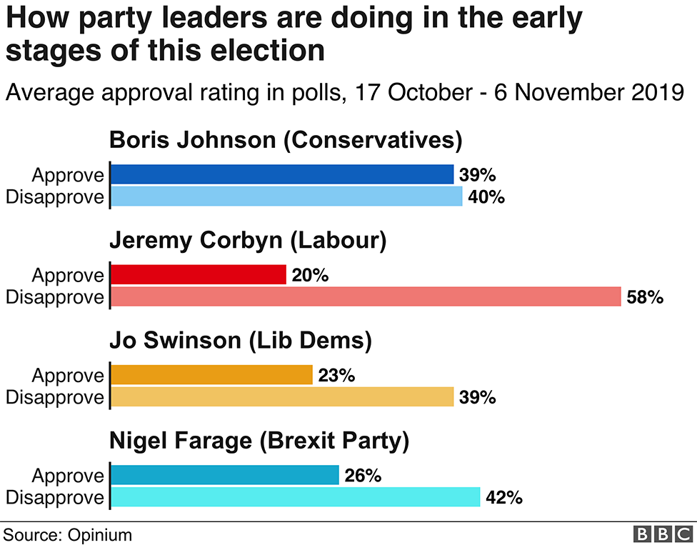 Graph: How party leaders are doing in the early stages of the 2019 election