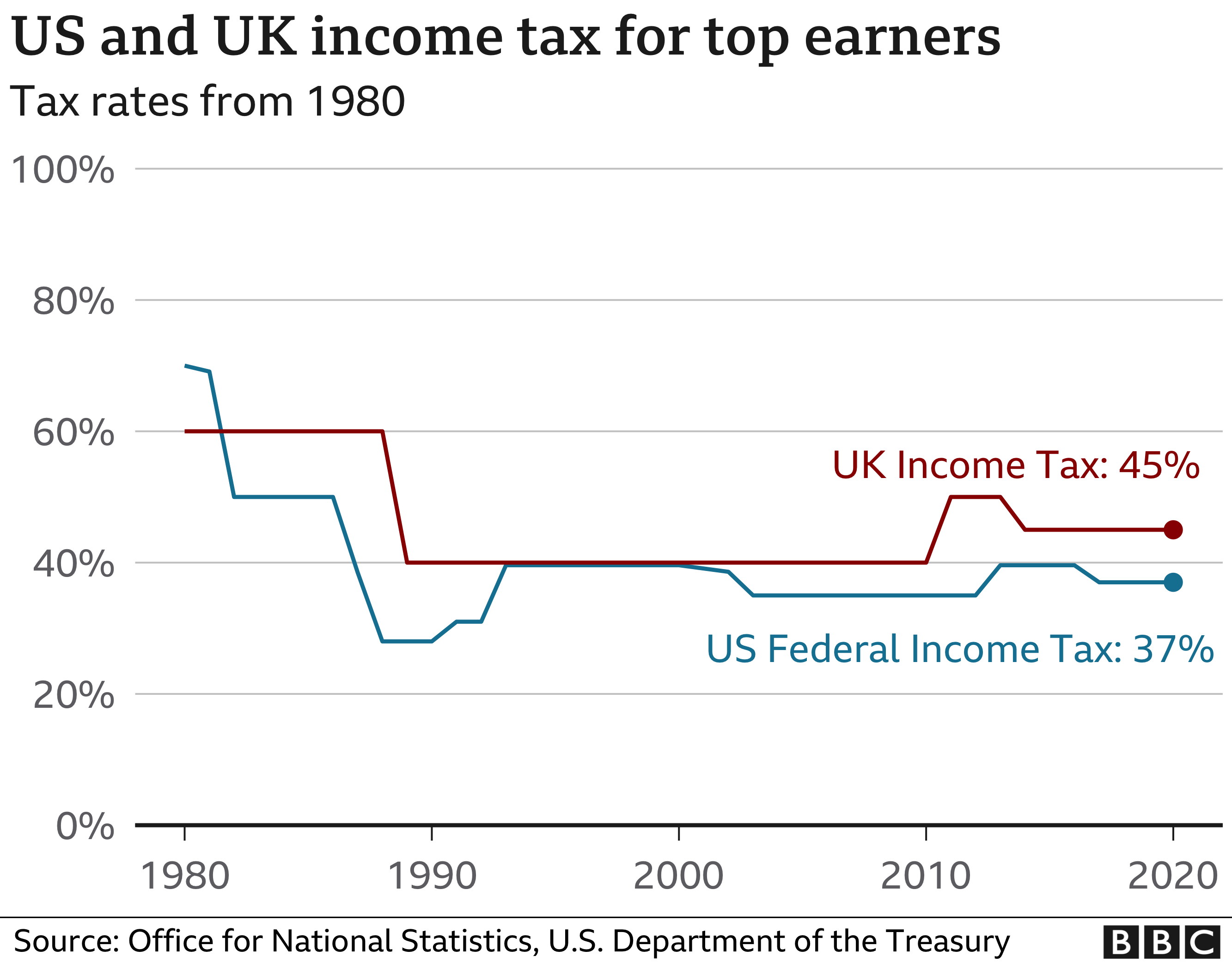 Tax chart for high earners in the US and UK