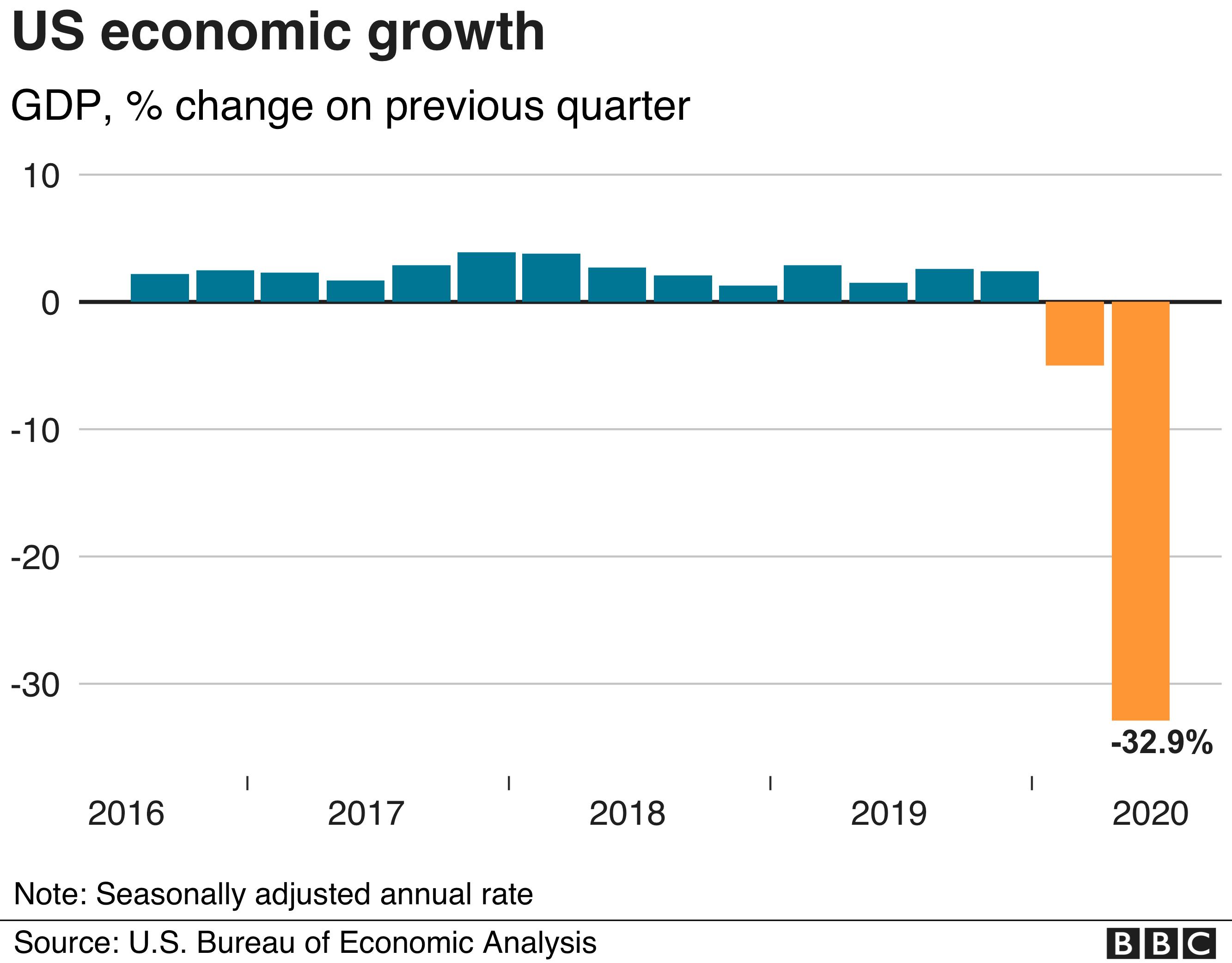 Coronavirus: US economy sees sharpest contraction in decades - BBC News