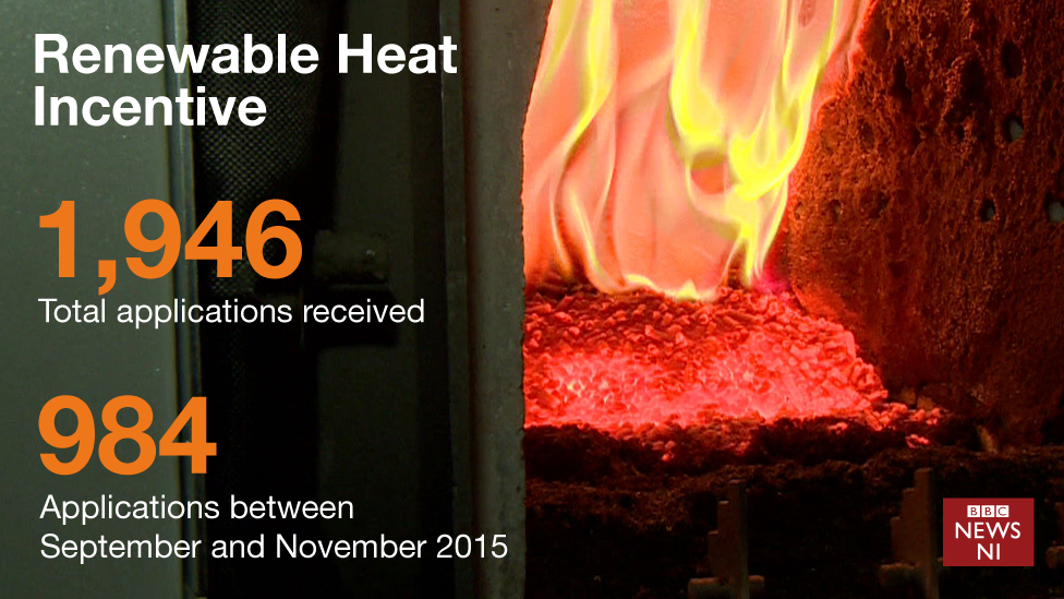 Graphic showing RHI figures
