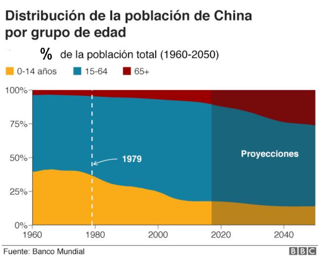 Distribución de la población de China
