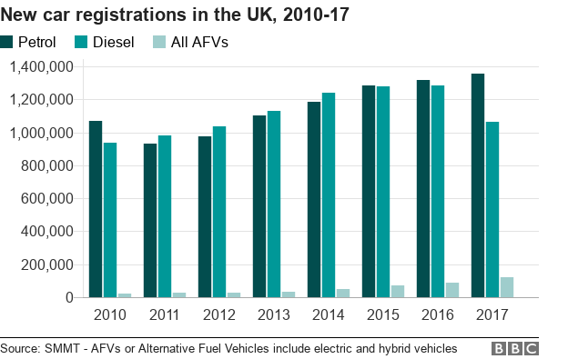 Bar chart showing breakdown of sales of petrol/diesel and alternatively fuelled vehicles since 2010