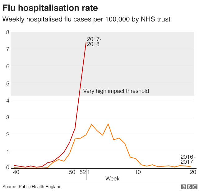 Graph showing flu hospitalisation rate