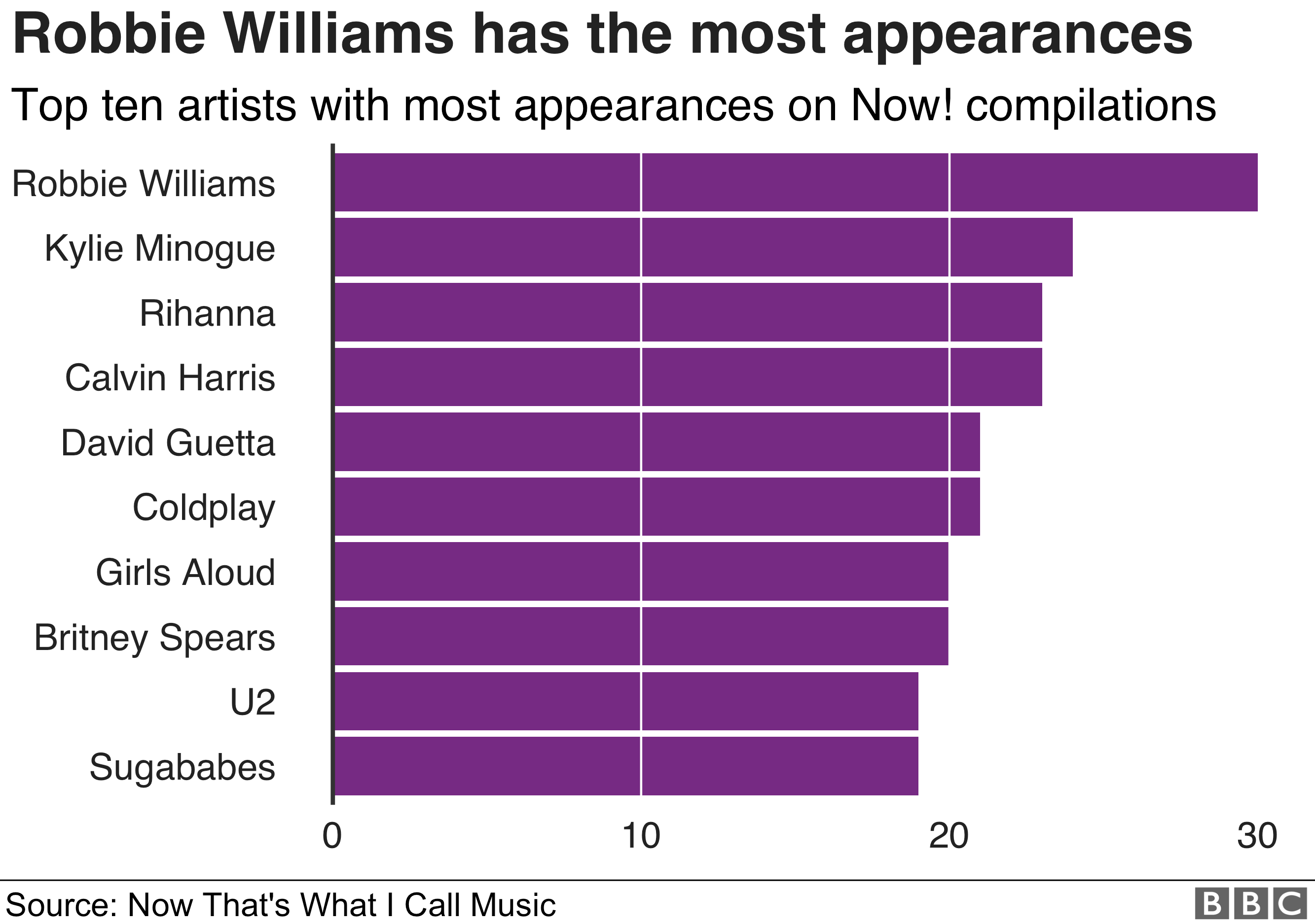 Graphic showing the artists with the most appearances on Now! compilations