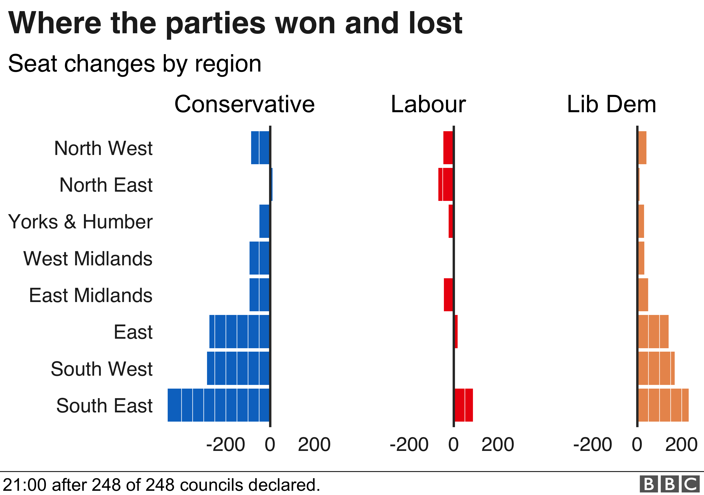 Tories did worst in the East, South East, and South West, areas where the Lib Dems perfromed best