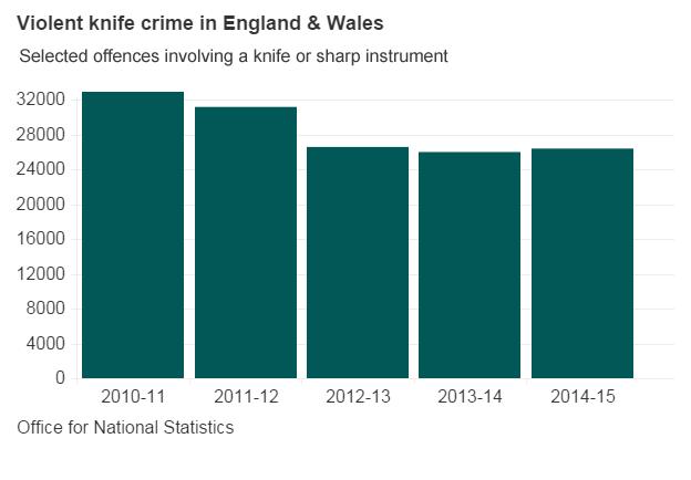 Violent knife crime statistics graph