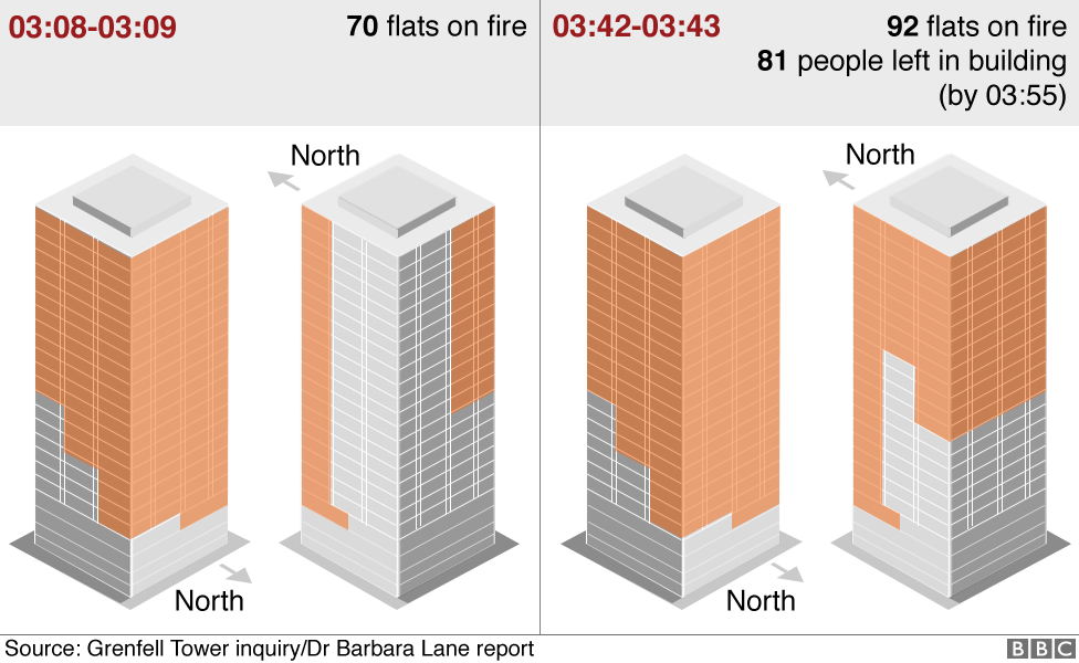 Graphics showing how the fire spread from 70 flats to 92 flats between 03:08 and 03:43