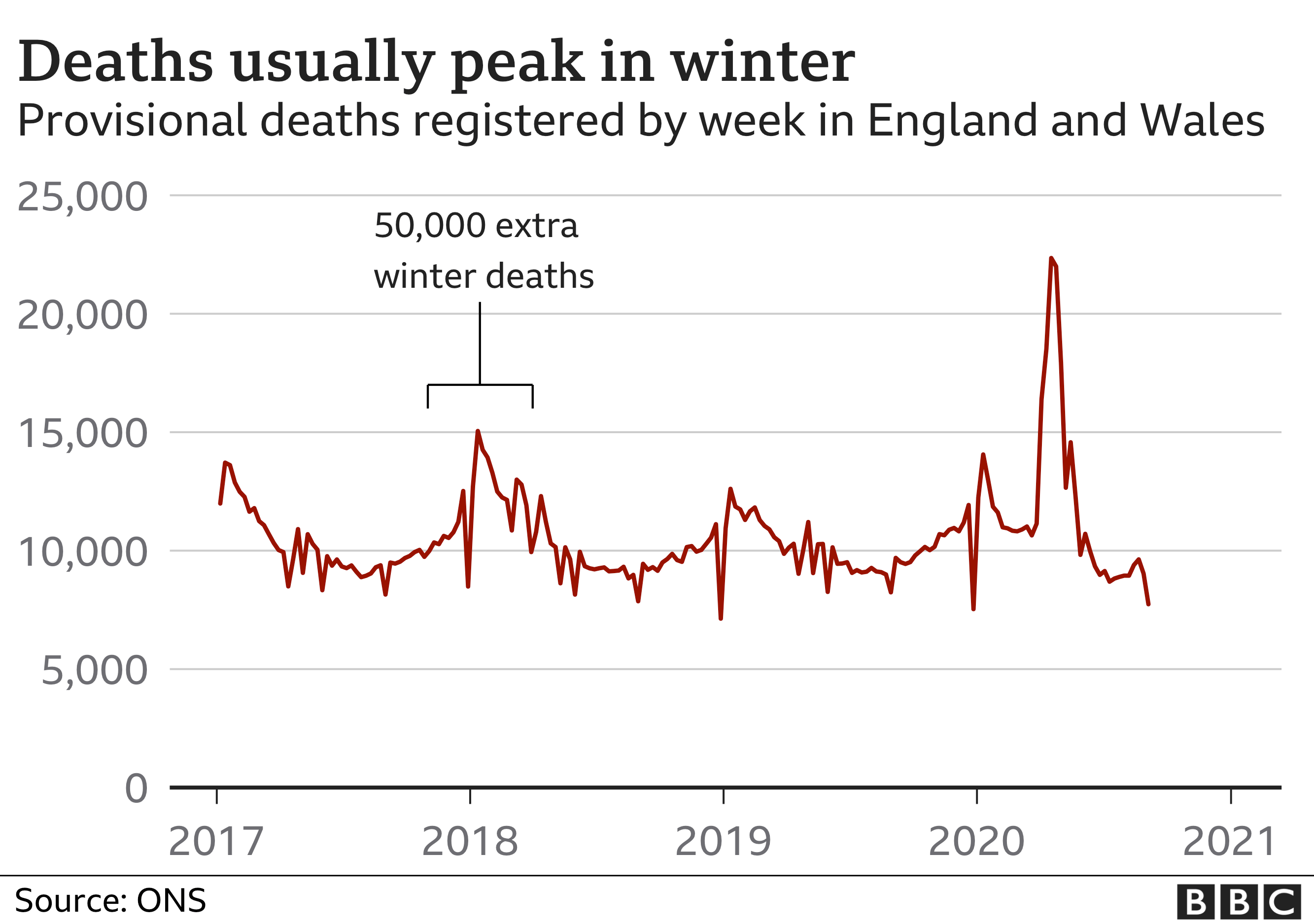 Chart showing winter deaths