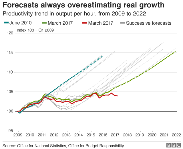 UK growth and forecast growth since 2009