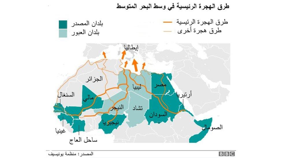 طرق الهجرة في البحر المتوسط