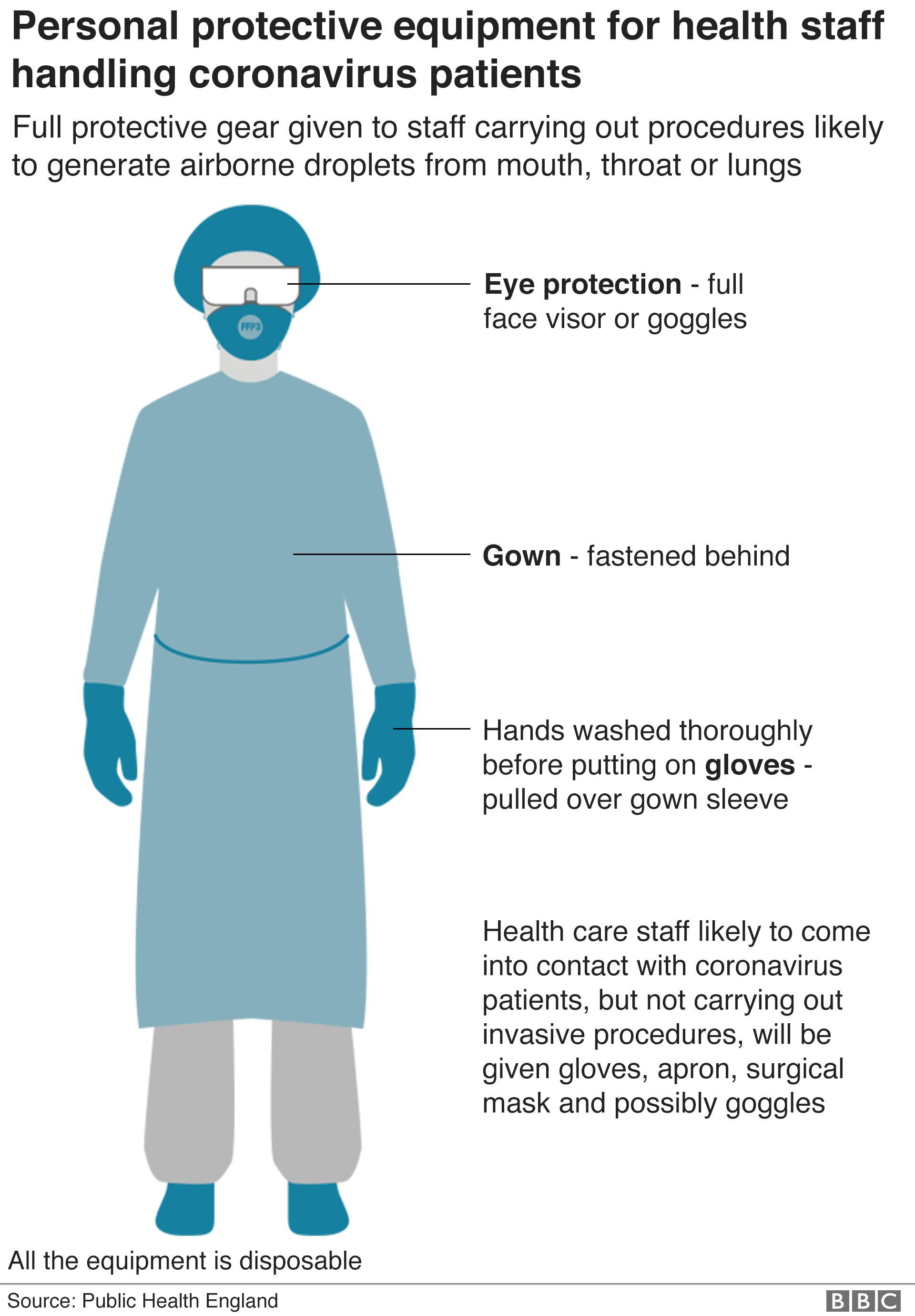 Graphic showing personal protective equipment for health staff handling coronavirus staff