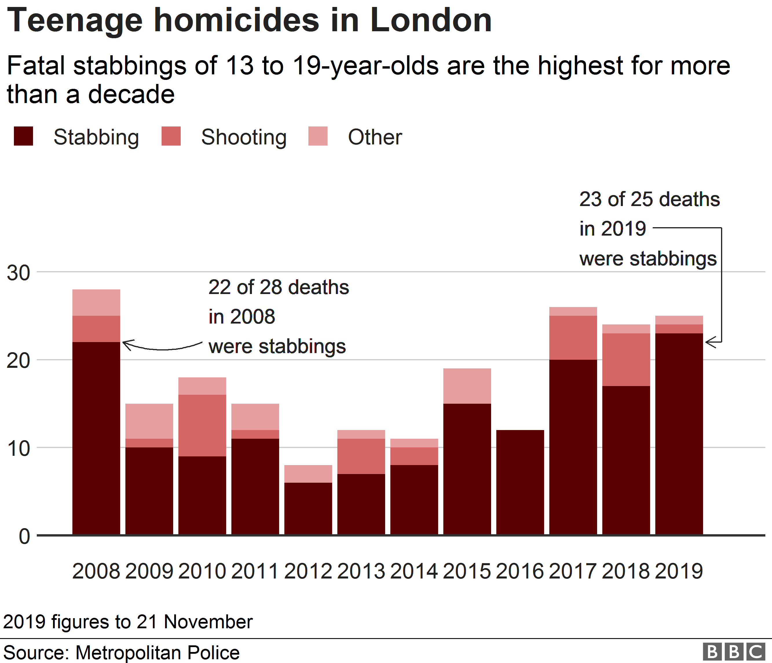 Chart showing teenage homicides by cause of death and that stabbings are at their highest since 2008