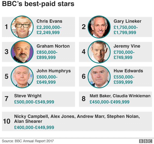 Graphic of the BBC's best-paid stars