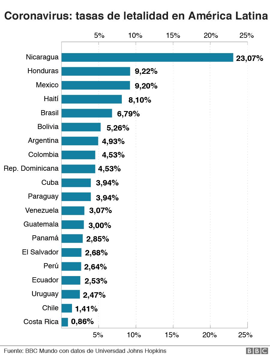 Tasa de letalidad del covid-19 en los países latinoamericanos