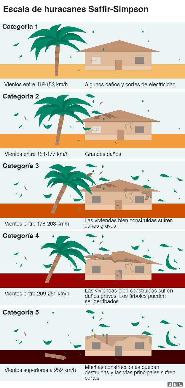 Gráfico de las categorías de los huracanas y el daño que provocan