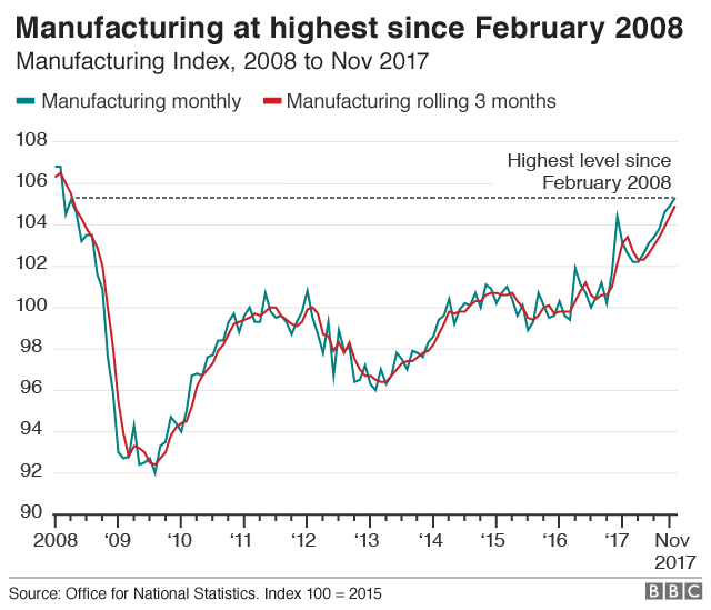 Graph of manufacturing output statistics